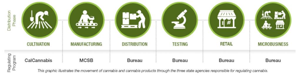 Cannabis Permits